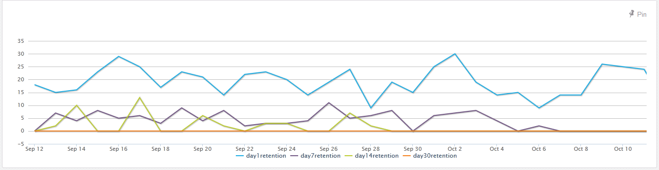 4 line retention visualization
