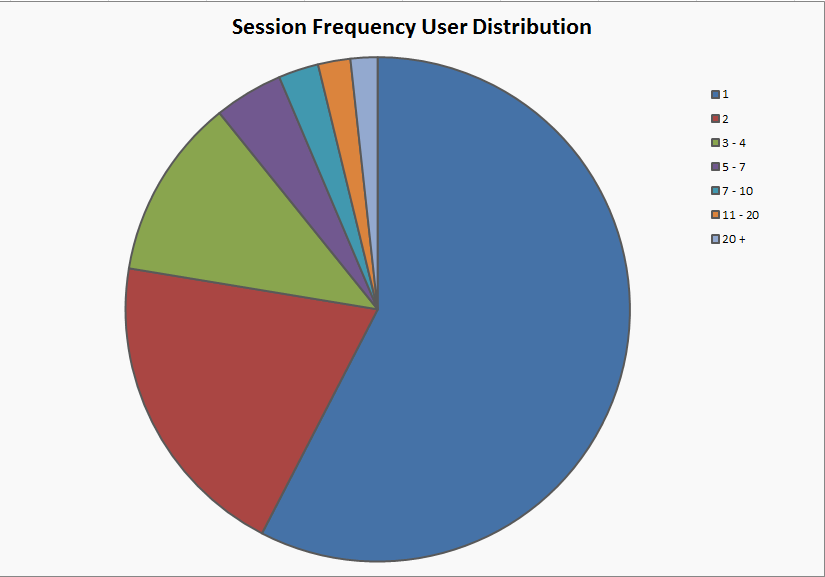 Session Frequency User Distribution Pie Chart