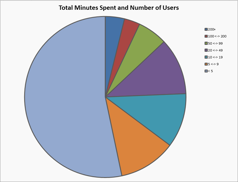 Total time (in minutes) spent in app distribution pie chart